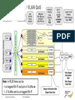 Transport Ethernet_VLAN Qos