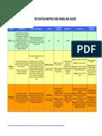 ISO27k Information Classification Matrix