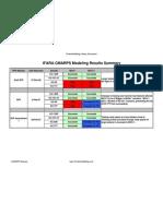 IFARA CMARPS Scoring Overview