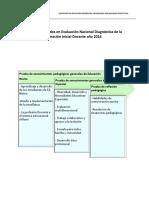 Gráficos Resultados ENAD de La FID 2016 USEK