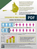 Infographic u australiji