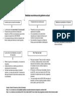 Medidas Económicas Del Gobierno Actual Ecuador