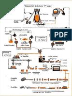 Schéma Délaboration Des Matériaux-Annexe