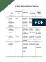 4.1.1.3hasil Analisis Dan Identifikasi Kebutuhan Dan Harapan Sasaran