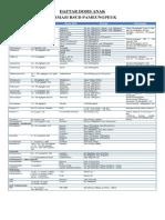 Daftar Dosis Anak