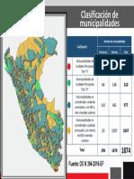 Clasificación de Municipalidades PI