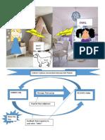 transaction communication model  1