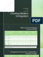abagails powerpoint on charting modern immigration