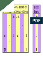 01F Pentachord-Thirds Tonic Triad B