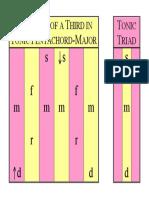 01F Thirds Tonic Triad in Tonic Pentachord