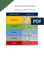 Acciones Específicas de Aplicación de Los Paradigmas Educativos