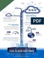 Level_3_Cloud_Connect_Infographic.pdf