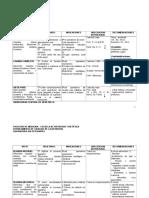 Dietas Modificadas en Consistencia Cuadro (1)
