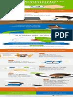 Infographic Pomodoro Technique