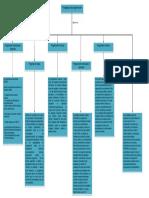 Paradigmas de Programacion mapa
