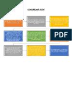 Diagrama Pcm