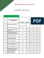 SPM 18 Indikator