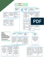Mapa Conceptual de Reglamento de Hidrocarburos