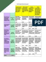 edu 299 self assessment rubric