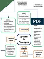 Mapa Mental Del Proceso de Dx Psicoped.