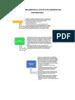 Limites Que Complementan El Estatuto de Garantias Del Fiscal Rep. Dom.