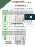 MABL Charts