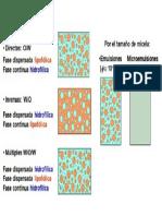Imagen Tipos de Emulsion