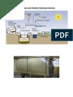 Diagram Alir Proses Produksi Biogas