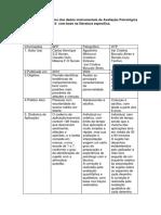 Quadro Demonstrativo Dos Dados Instrumentais de Avaliação Psicológica 2AV