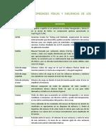 Glosario - Propiedades físicas de los materiales