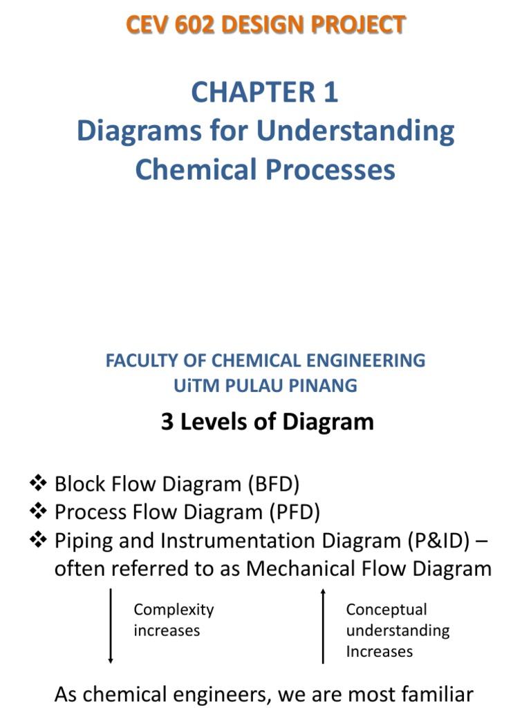 1 Cev602 Plant Design Instrumentation Systems Engineering Process Flow Diagram Levels