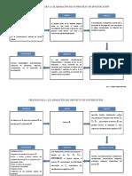 Lineamientos Para La Elaboración de Proyectos de Investigación