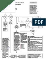 Diagram Alir Hukum Pembagian Waris Islam