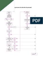 Flujograma Proceso de Seleccion de Personal Monica Jimenez