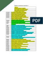 Objetivos y evaluaciones 7°