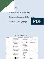 (A1) 1.2.2. (Bis) Diagrama Esfuerzo-Deformación. Fractura Ductil y Frágil.