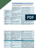 Ratio Analysis for Bankers - Farhadur Reza.pdf