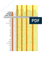 Global Integrity Index 2008