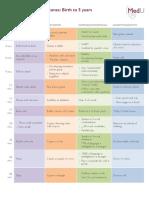 Developmental Milestones for pdf.pdf
