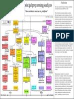 Paradigms Diagram Eng 101