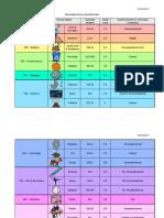elementary dewey decimal chart