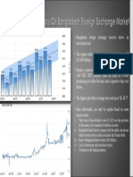 BD Foreign Exchange Market & Its Status