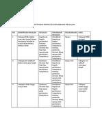 Identifikasi Masalah Perubahan Regulasi