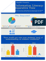 Trends in Information Literacy Comparative Data
