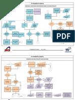 Flowchart Project, T&L, Finance