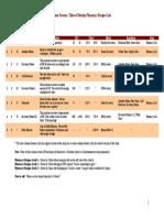 RFToD Recipes, Pharmacy