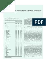 Evolução do IDH das Grandes Regiões e dos Estados Brasileiros