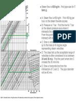 Steam Velocity Chart Example