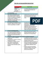 Patologías de Evaluacion