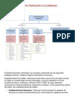 """Evidencia 1 Mapa Conceptual """"El Sistema Financiero Colombiano"""""""